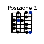 Scala blues posizione 2 - blues scale position 2