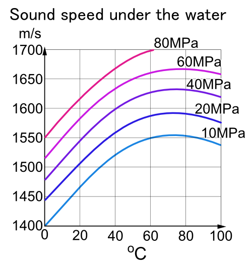 speed of sound by - photo #15