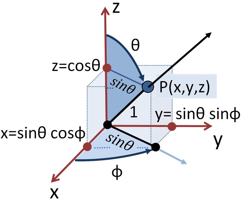 Spherical_polar_coordinates