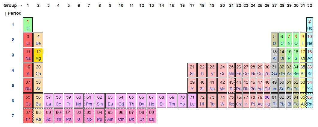 Tavola periodica magnesio