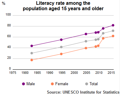 UIS Literacy Rate Morocco population above 15 years of age 1980–2015 UIS Literacy Rate Morocco population +15 1980 to 2015.png