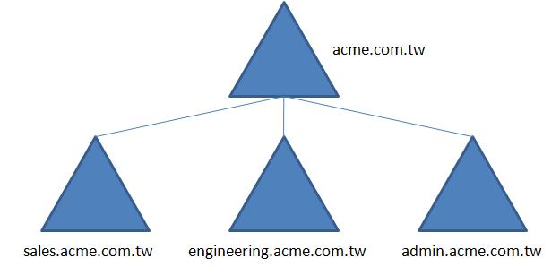 ActiveDirectory DomainTree