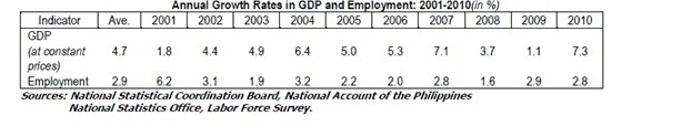 Table of the annual growth rates in GDP and employment in the Philippines