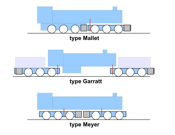 Articulated locomotive - Wikipedia