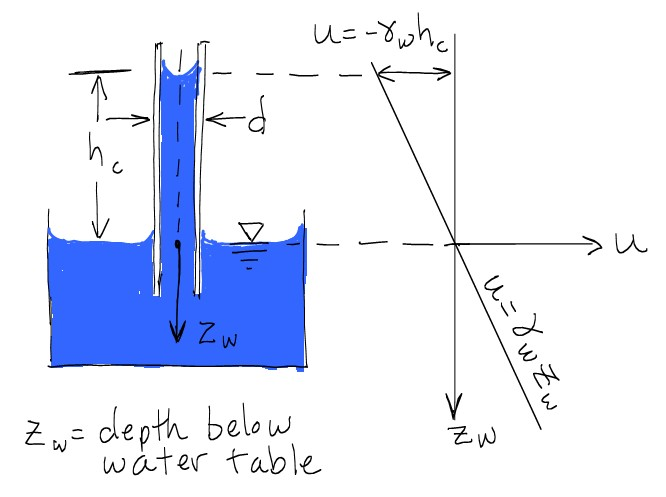 Hydrostatic force on a submerged surface