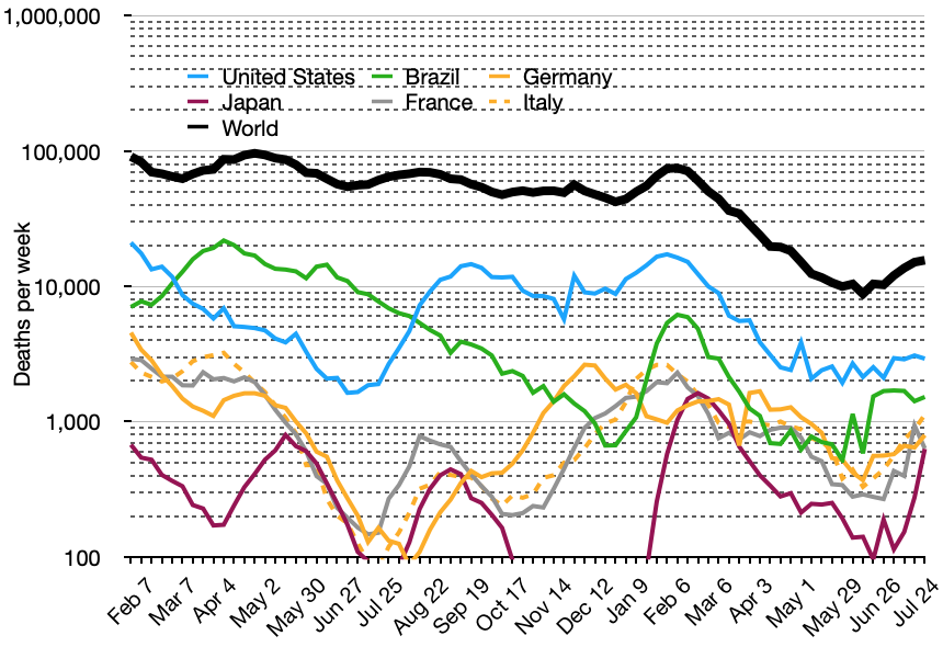Semi-log plot of daily deaths due to Covid-19 (three-day average) in the world and top five countries (mean with cases)
