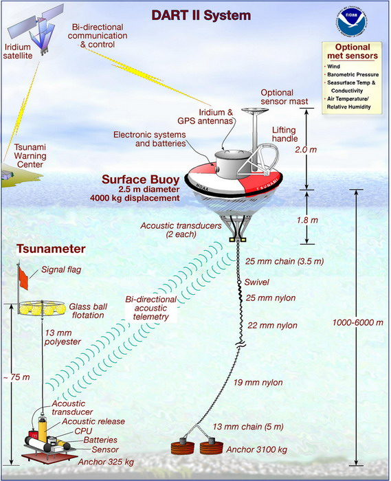 Deep Ocean Assessment And Reporting Of Tsunamis Wikipedia