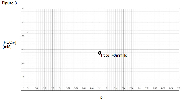 Figure 3. Bicarbonate ion concentration and pH are determined at a specific partial pressure of carbon dioxide.