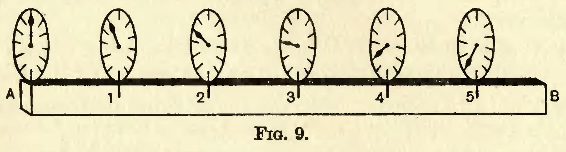 File:Eddington A. Space Time and Gravitation. Fig. 9.jpg ...
