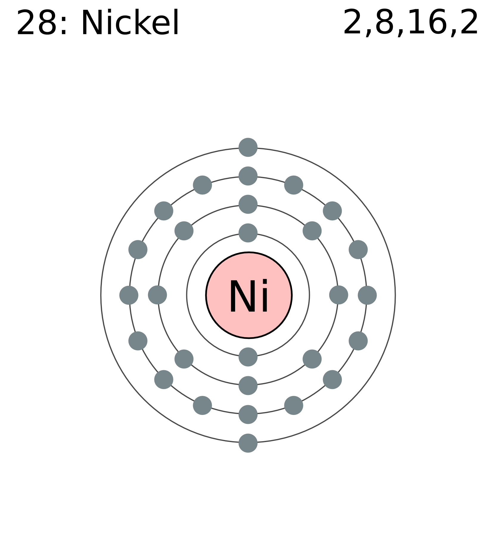 chemical element and nickel Element nickel (ni), group 10, atomic number 28, d-block, mass 58693  sources  chemspider id, 910 chemspider is a free chemical structure  database.