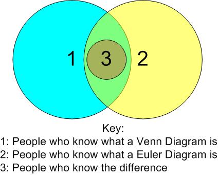 Eulerian circles