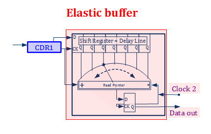 Example of elastic buffer.png