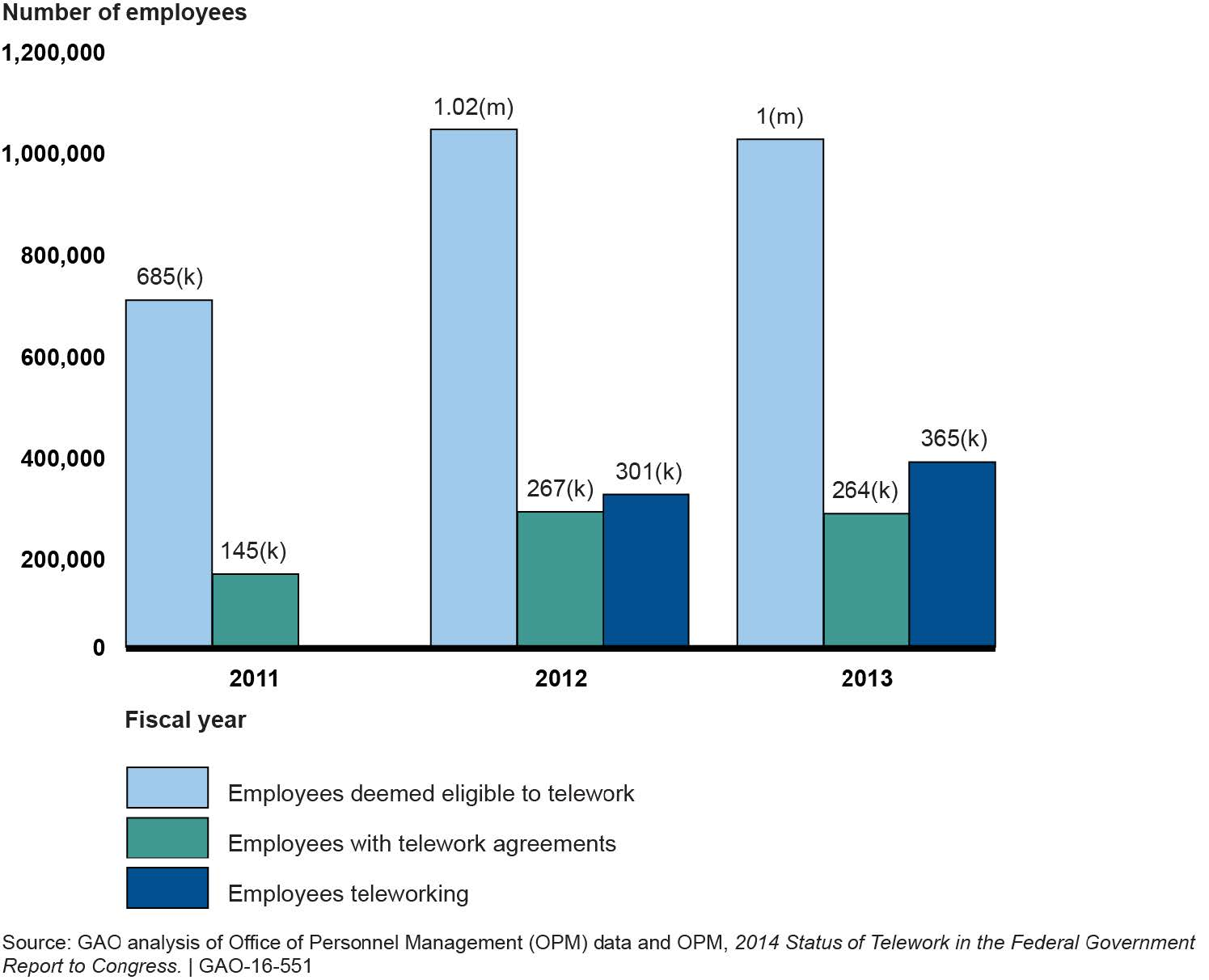 Filefigure 1 increases in number of employees that were eligible filefigure 1 increases in number of employees that were eligible for telework platinumwayz