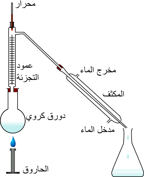 the gallery for  gt  fractional distillation of air Fractional Distillation Set Up Theoretical Plates 1 and 2 On a Fractional Distillation Graph