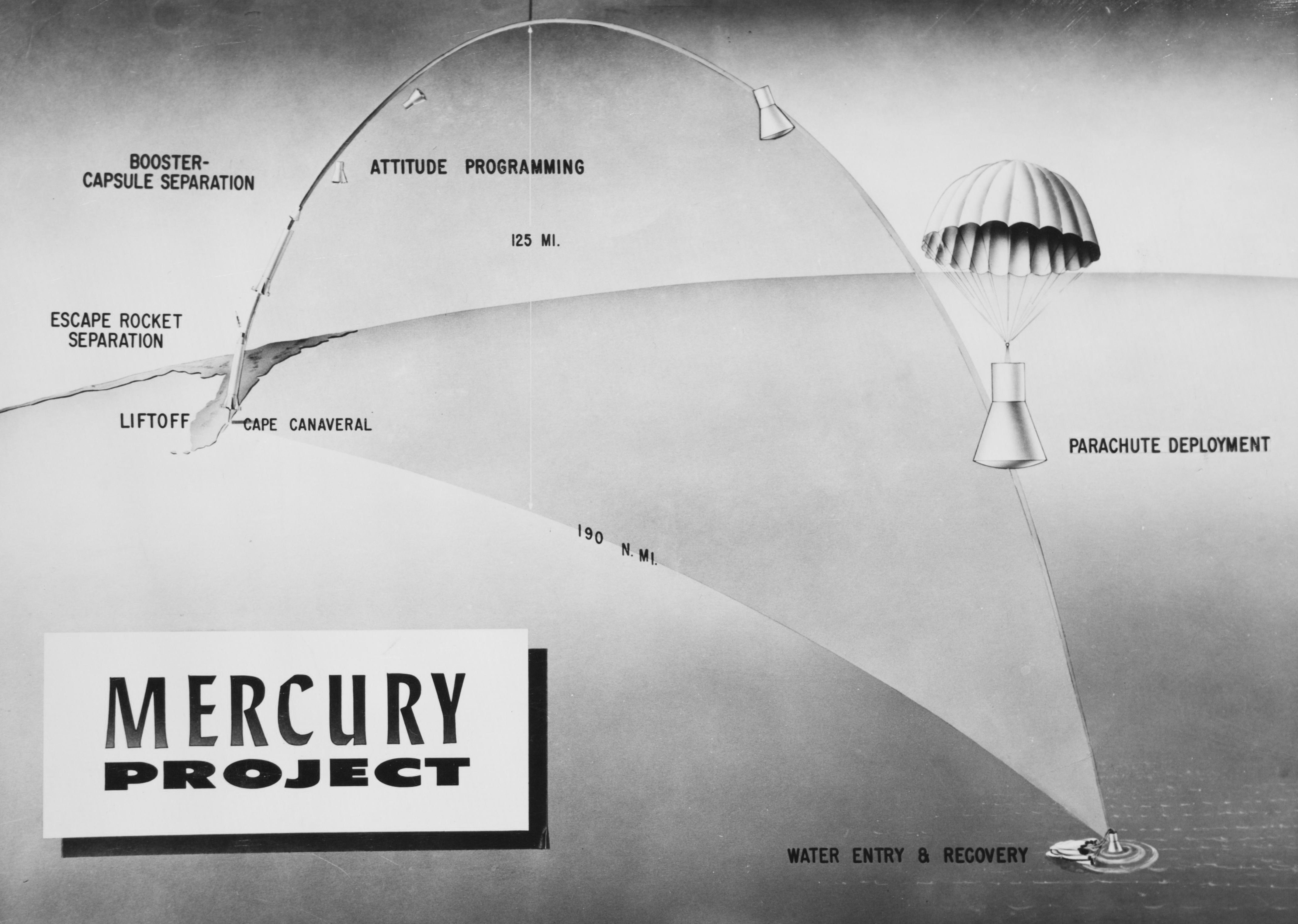 Mercury Space Program, the Mercury Capsule creating a parabolic arc over the ocean.