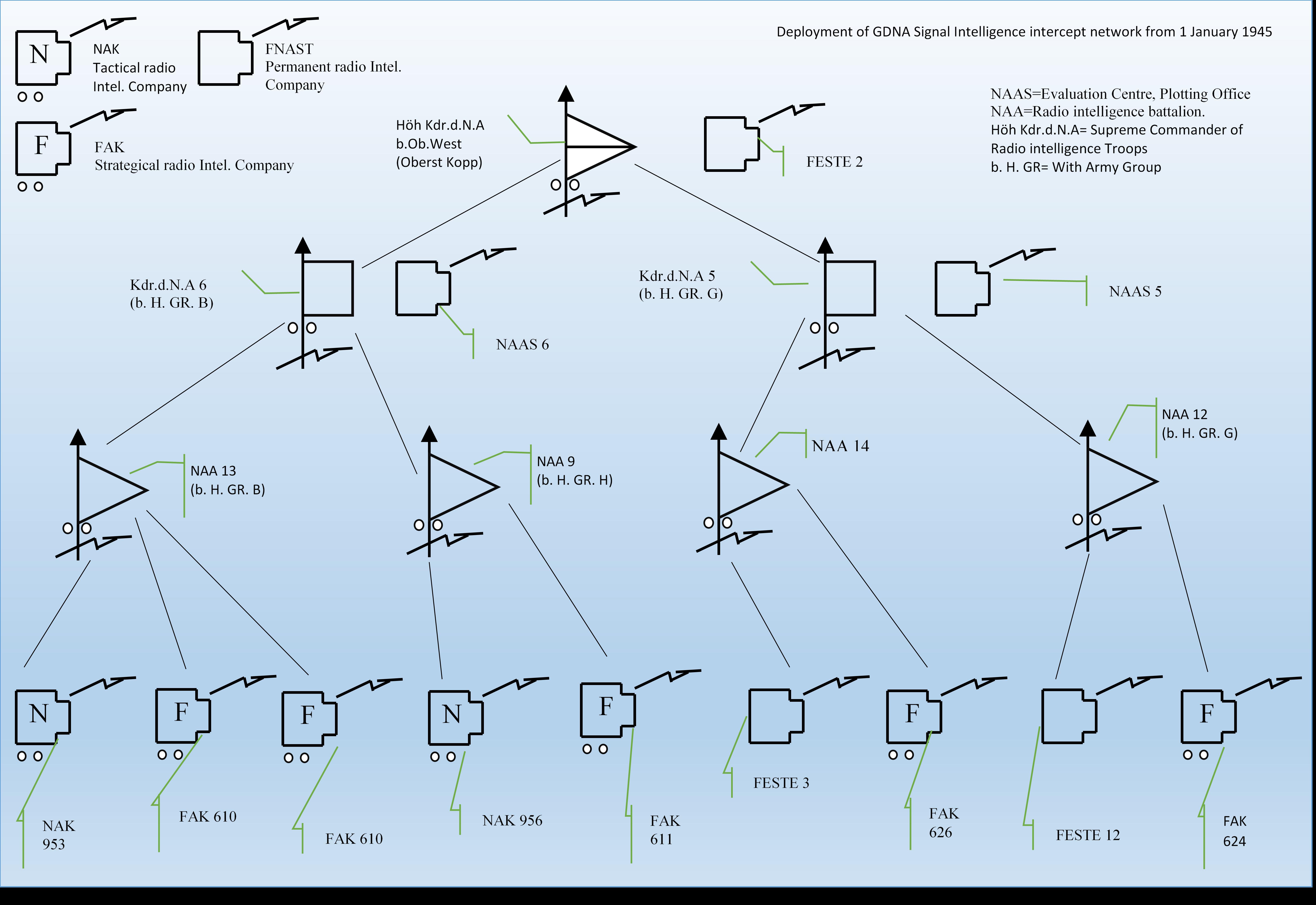 Filegdna signal intercept network hierarchy 1944g wikimedia filegdna signal intercept network hierarchy 1944g ccuart Images