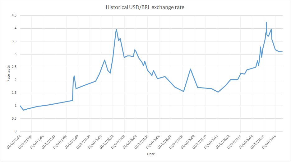 File Historical Usd Brl Exchange Rate