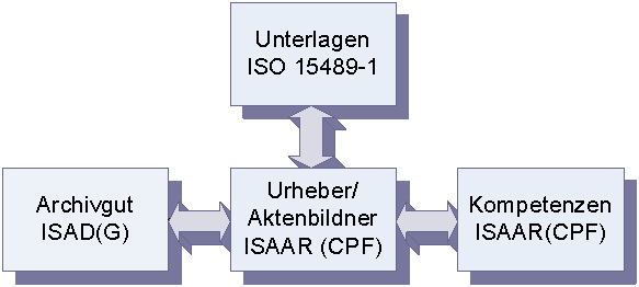 Relationship between ISAD (G) and ISAAR (CPF)