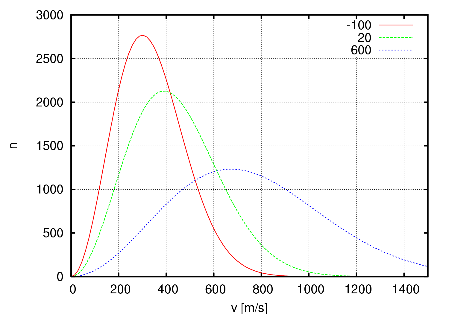 File:Maxwell-Boltzmann distribution 1.png - Wikipedia, the free ...