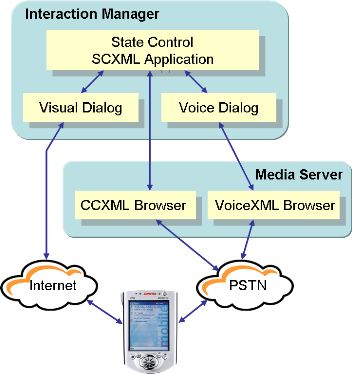 A multimodal configuration