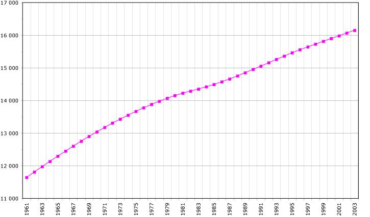 Fichier:Netherlands-demography.png
