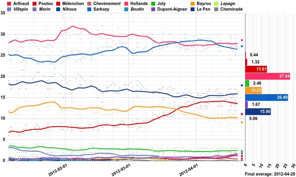 Opinion polling for the French presidential election, 2012.png