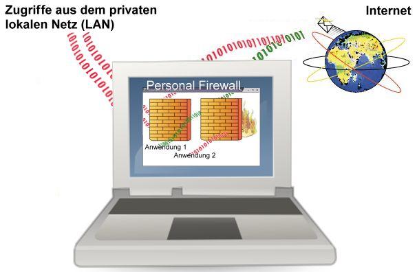 File Personal Firewall Jpg Wikimedia Commons