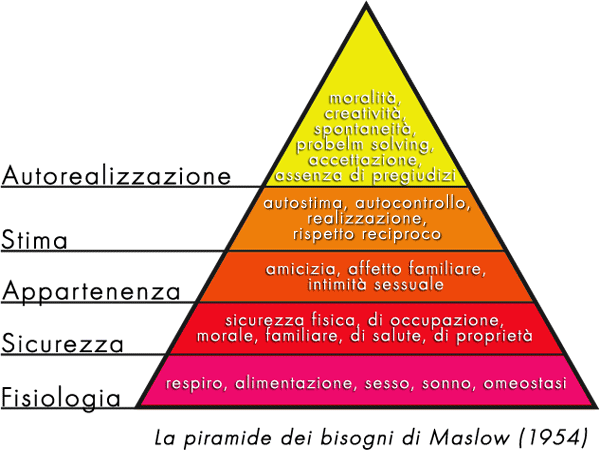 Scala di maslow italiano