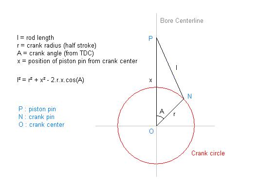 piston motion equations