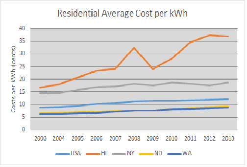 File Residential Average Cost Per Kwh Png