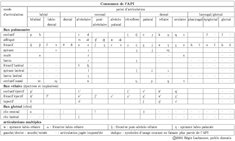File table of ipa consonants in wikimedia commons for Caracteristique anglais