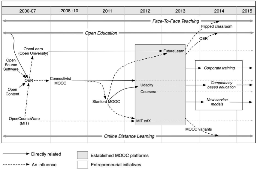 Timeline of MOOC and open education development with organisational efforts in the areas.png