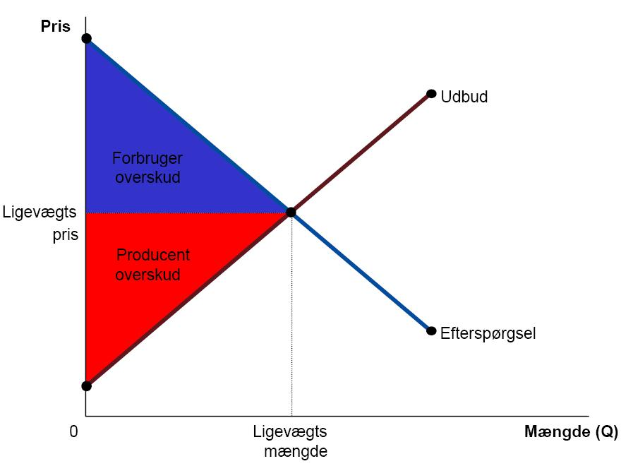 Diagram Pareto Wikipedia Indonesia Images How To Guide And Refrence