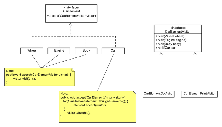Visitor pattern class annotated diagram in UML.png