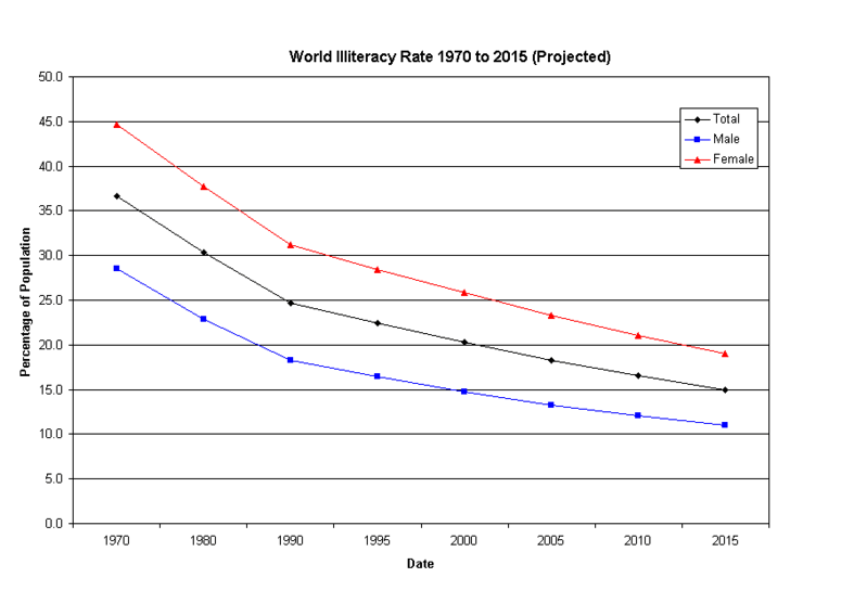 File:World-Literacy-Rate-1970to2015.TC.png - Wikimedia Commons