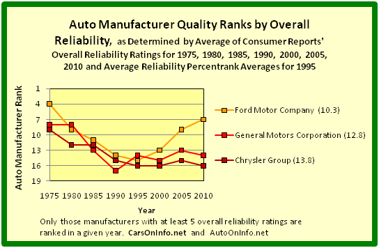 File 1975 To 2010 Automobile Manufacturer Quality Ranks By Overall Reliability For Ford Motor Company And General Motors Corporation Chrysler Group Png