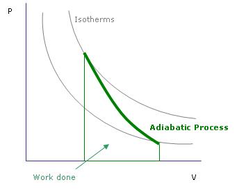 Adiabatic.png