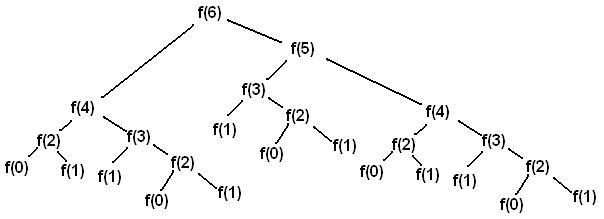 Fibonacci Series in Python using Recursion