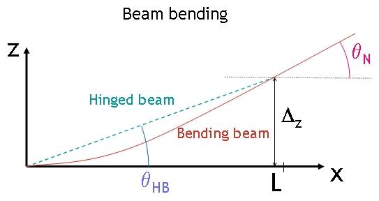the beam lift handbook