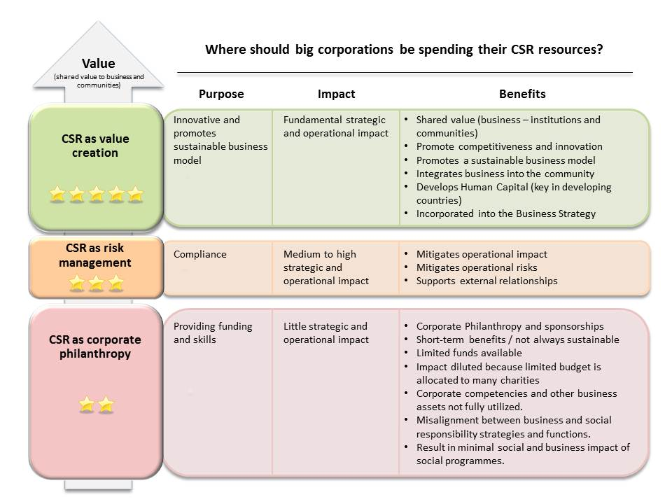 should csr be used as a