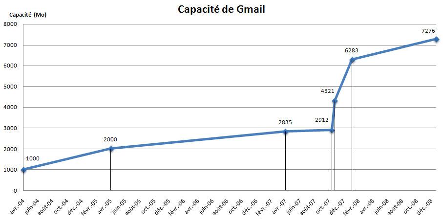 Evolution de la capacité Gmail