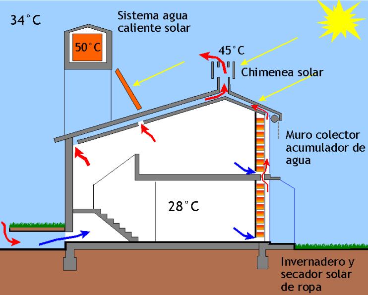 Arquitectura bioclim tica viquip dia l 39 enciclop dia lliure - Chimeneas para calefaccion por agua ...