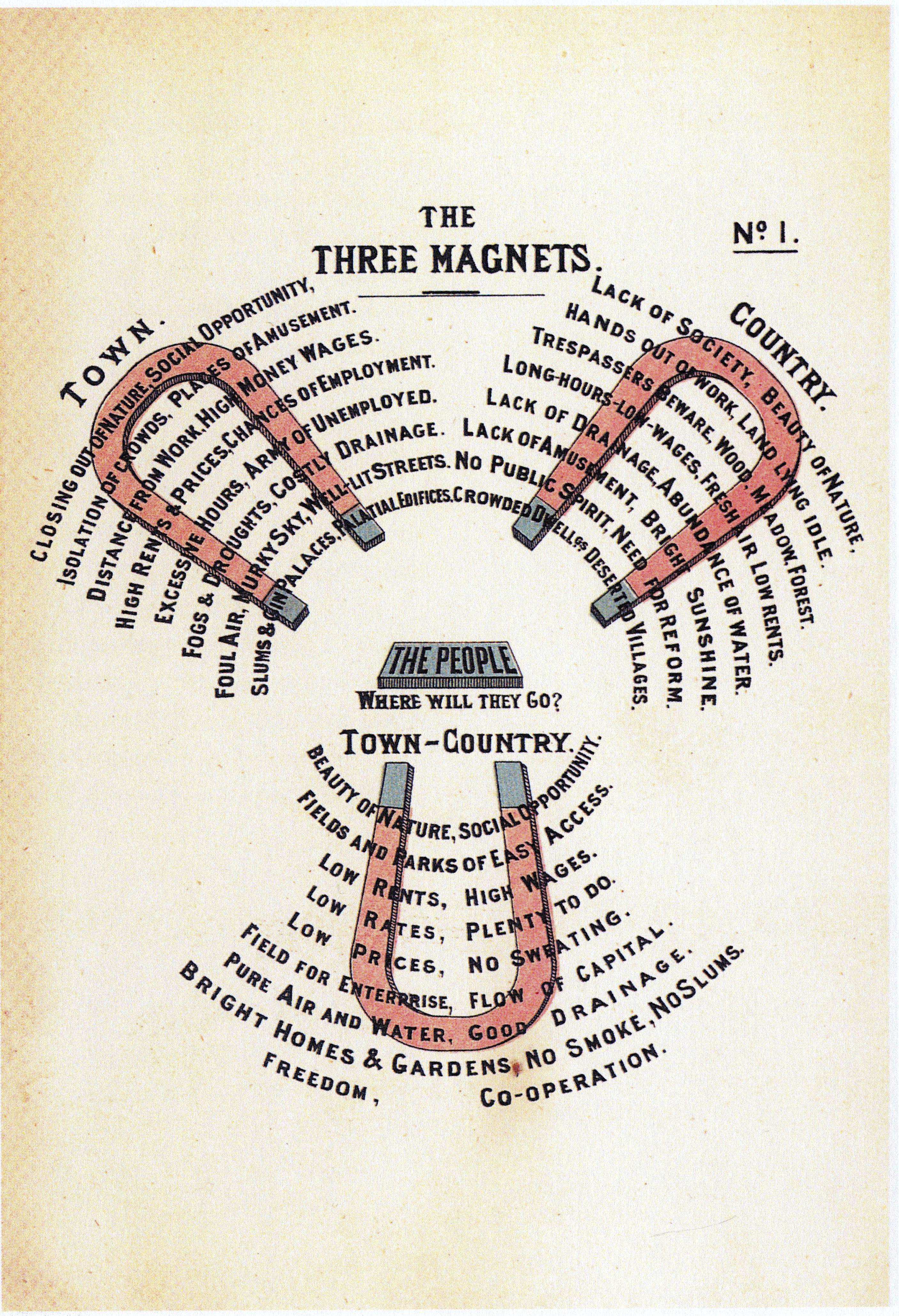 File Diagram No 1  Howard  Ebenezer  To