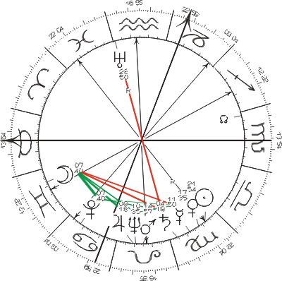 Astrology Natal Chart: Fausto Coppi7s Birth Chart.jpg - Wikimedia Commons,Chart