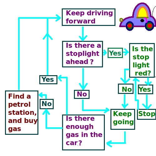 file flowchart showing driving to a goal png