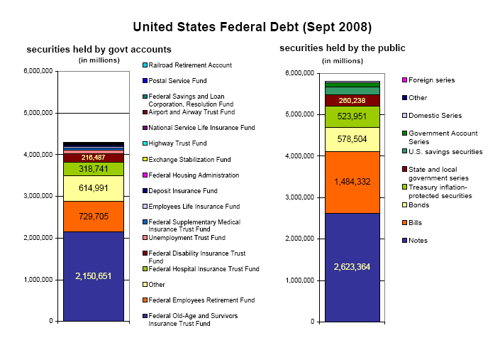 history of the united states public debt wikipedia the