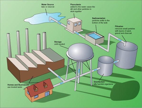 Together Sewage Treatment And Drinking Water Treatment Are Used To
