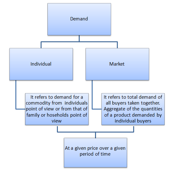 economics for business decisions theory of demand and supply  individual demand and market demand png