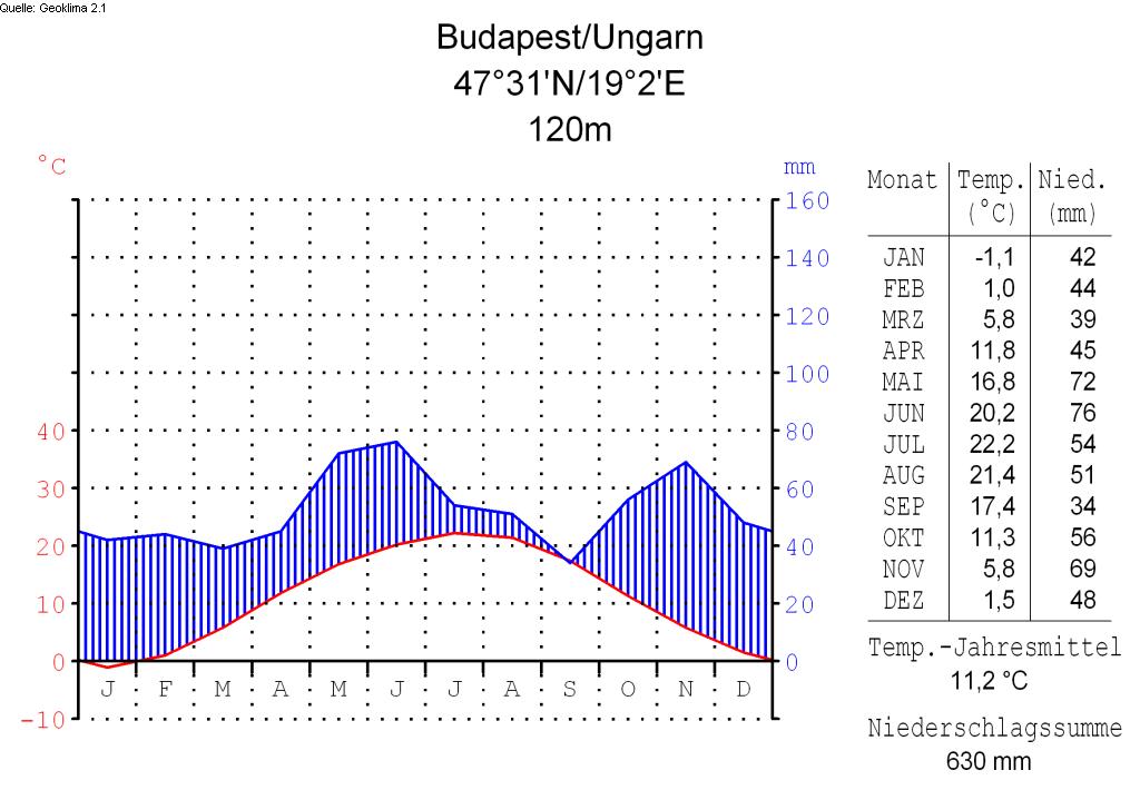 Klimadiagramm-deutsch-Budapest-Ungarn.png