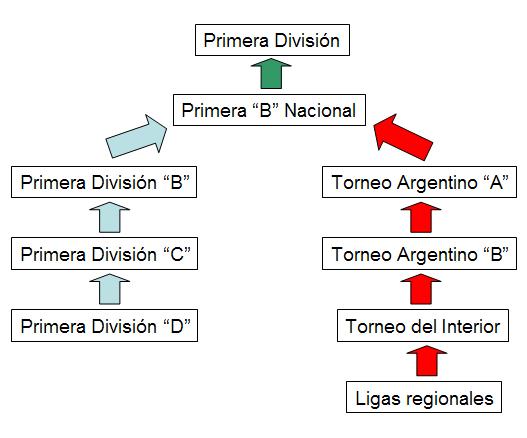 Todas las competiciones actuales para equipos argentinos
